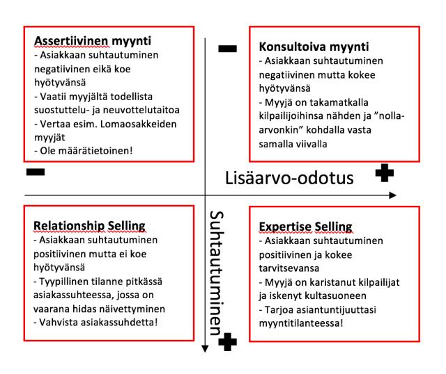 Kasvujohtaminen; Assertiivinen myynti; Konsultoiva myynti; Relationship seling; Expertise selling 2016