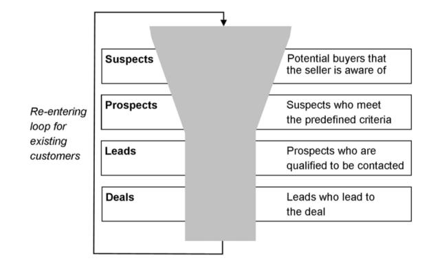 Myynnin johtaminen nivoutuu myyntisuppilon ympärille. Markkinointi- ja myyntikoneisto pyrkivät tuottamaan laadukkaita kontaktipitä myyntisuppilon jokaiseen vaiheeseen